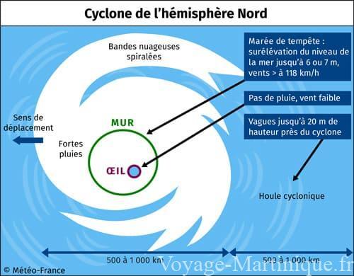 cyclone martinique